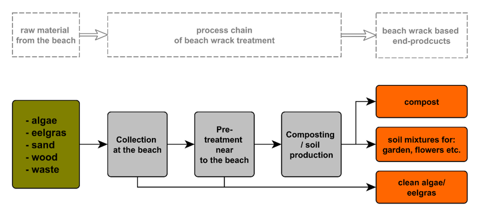 Exemplary recycling chain of beach wrack for the production of compost-based soil products